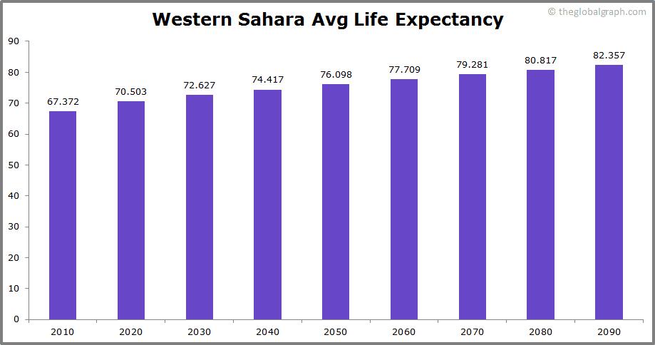 Western Sahara  Avg Life Expectancy
