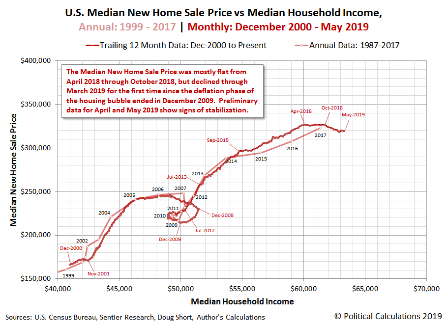 U.S. Median New Home Sale Price vs Median Household Income, Annual: 1999 - 2017 | Monthly: December 2000 - May 2019