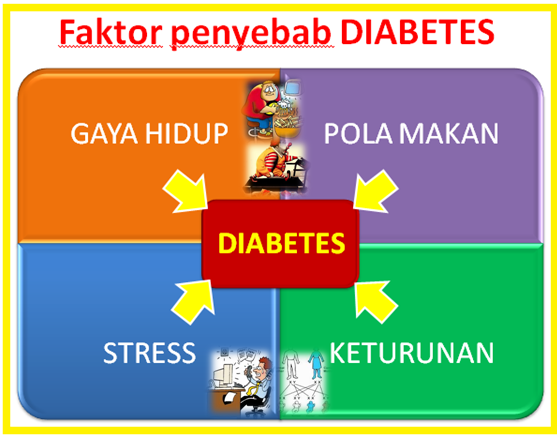 Salah Paham Diet Diabetes