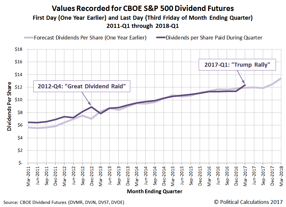 First Day Forecast and Last Day Values Recorded for CBOE Dividend Futures, 2011-Q1 through 2017-Q1, with Forecast Values Through Quarters Ending in 2018-Q1