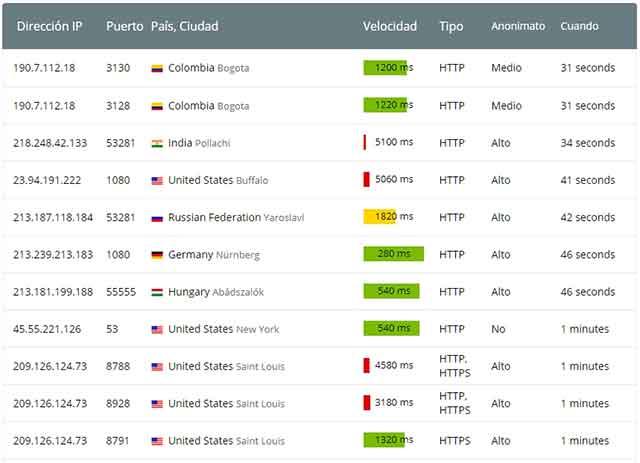 Lista de Proxy y Puertos