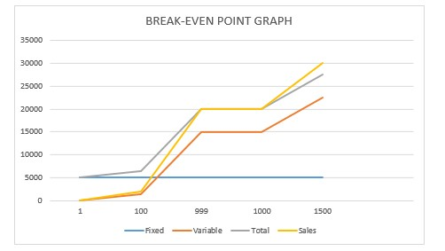 BREAK-EVEN-POINT(BEP) ANALYSIS FOR BUSINESS PLANS AND FEASIBILITY