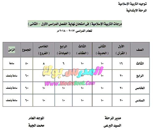 توزيع درجات الدين الأسلامي 2017-2018