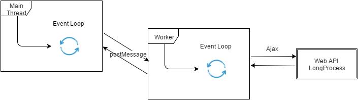 Processing ASP MVC Web API Requests in Multi-threaded JS Web