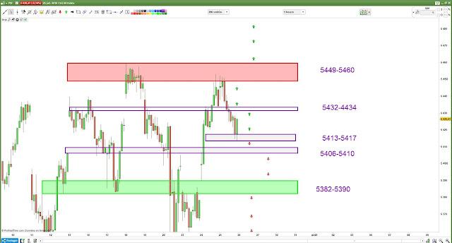 Plan de trade 27/07/18 cac40