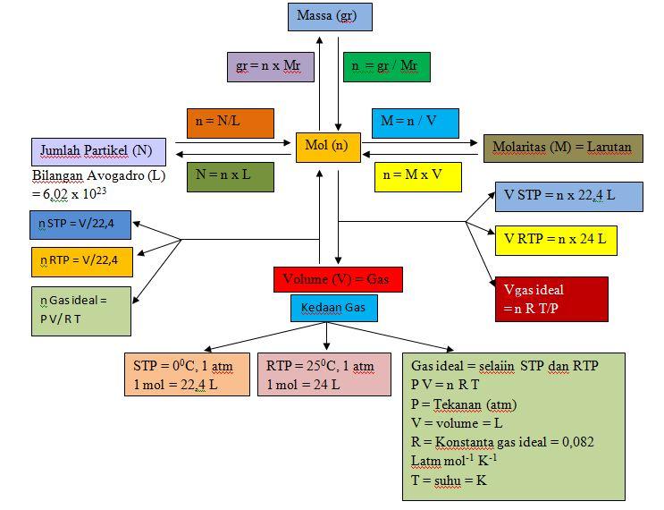 Materi dan Contoh Soal Hubungan Mol dengan Jumlah Partikel ...