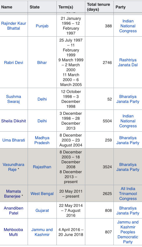 PLANET WARRIOR: A List Of The Female Chief Ministers Of India
