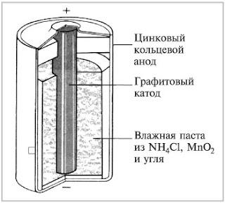 устройство гальванического элемента