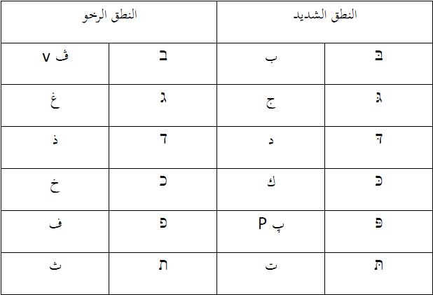 تعلم اللغه العبرية فاتن سالمان حروف بجد فكت בגדפכת