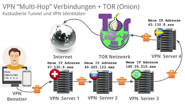 Perfect-Privacy Multi-Hop VPN + TOR Verbindungen Darstellung