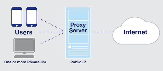 Mengenal Proxy Server dan Fungsinya