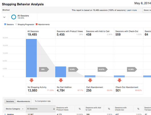 Better data, better decisions: Enhanced Ecommerce boosts shopping analytics - Analytics Blog
