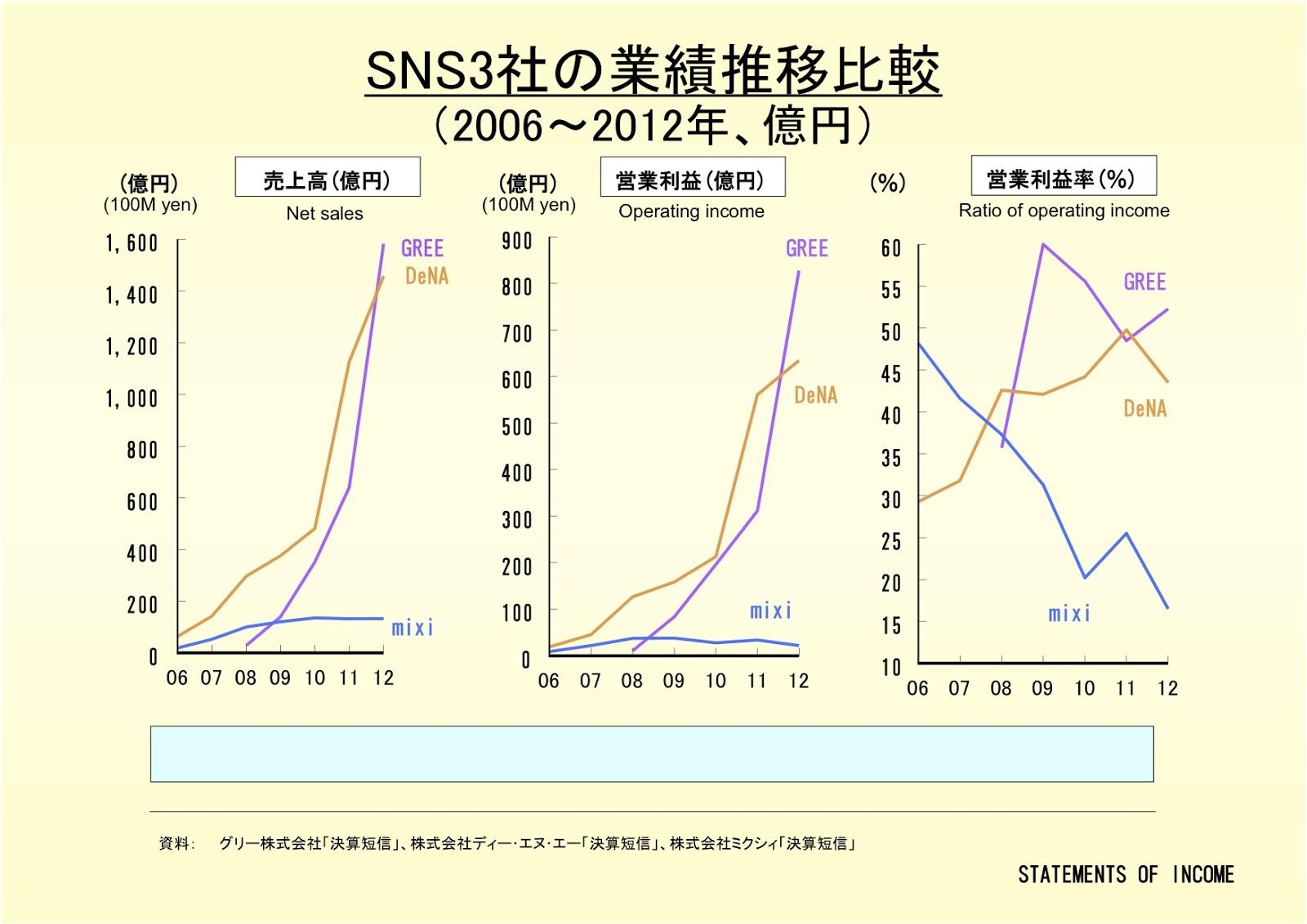 株式会社DeNAと他SNS社の業績推移比較