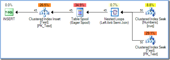 50 row nested loops plan