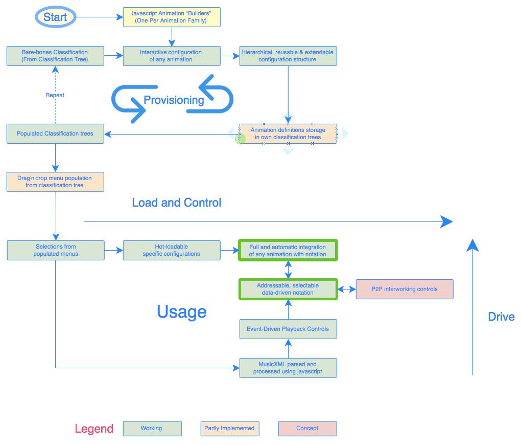 World Music Aggregator Platform: Overview Of System Provisioning Or Population And Usage. #VisualFutureOfMusic #WorldMusicInstrumentsAndTheory