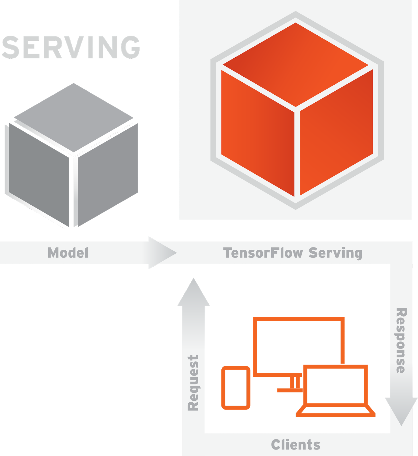 Scaling neural network image classification using Kubernetes with