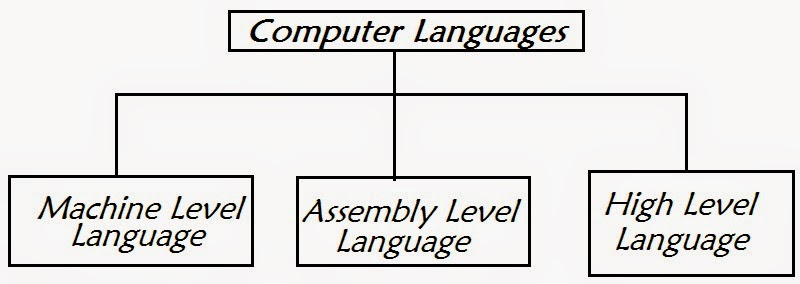an introduction to the differences in computer languages Introduction to computational thinking before computers can be used to solve a problem, the problem itself and the ways in which it could be resolved must be understood computational thinking.