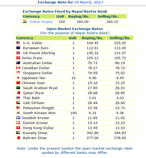 Nepal Rastra Bank Exchange Rate