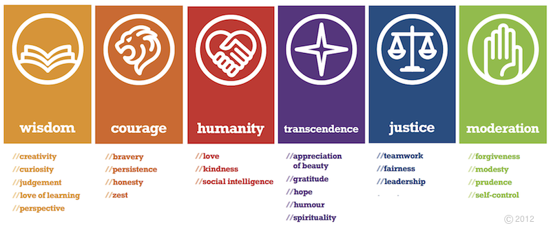 list of values and virtues relationship
