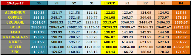 intraday%2Bmcx%2Bcommodity%2Btrading%2Blevels%2Bfor%2B20%2Bapril%2B2017 20 april intraday mcx commodity trading levels