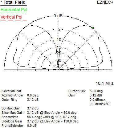 Pattern and Match: WARC Bands Without WARC Antennas