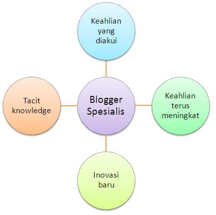 Kelebihan blogger spesialis
