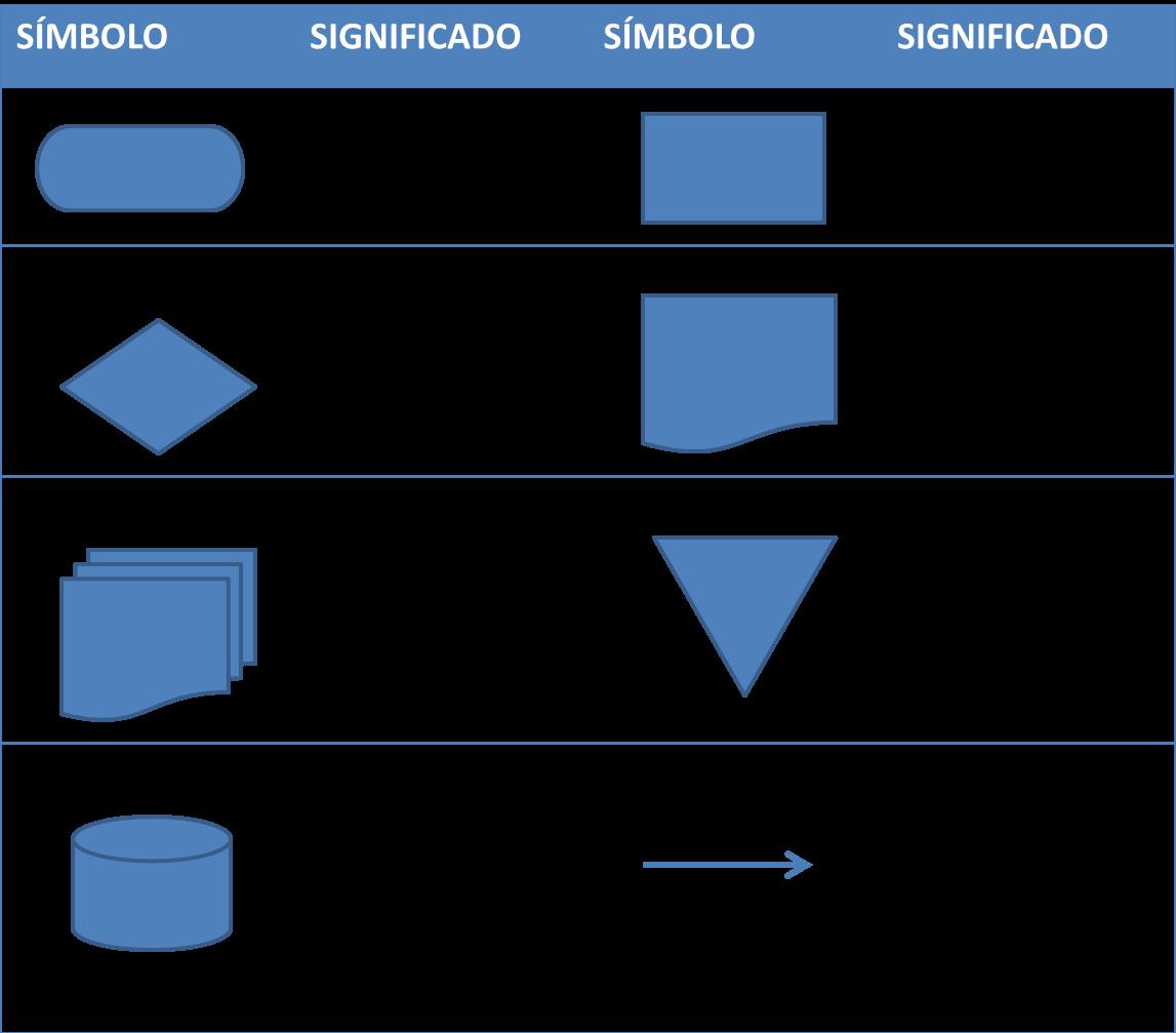 Curso propedutico unadm diagrama de flujo proceso de investigacin se compone de figuras geomtricas interconectadas con flechas en cada una de las cuales se describe cada una de las etapas del proceso y segn su forma ccuart Gallery