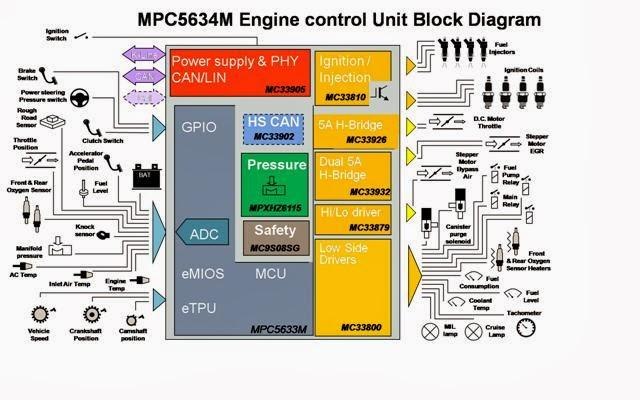 DIAGRAM] Wiring Diagram Ecu Kelisa FULL Version HD Quality ... on