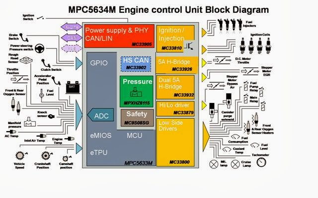 blockdiagram the electronic whizz ecu block diagram at bayanpartner.co