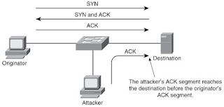 non blind hijacking Tcp traffic on networks in asia redirected to malicious websites successful spoofing could result in session hijacking non-blind tcp spoofing attacks.