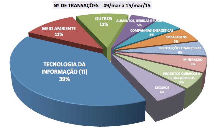 FUSÕES E AQUISIÇÕES - DESTAQUES DA SEMANA DE 09 a 15 mar 15 ~ Fusões ... 76f32959ba053