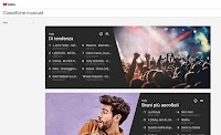 Top 10 canzoni più ascoltate e video più visti in Youtube Charts