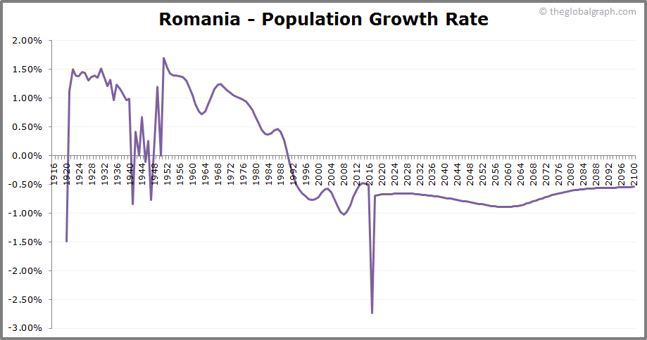 Romania  Population Growth Rate