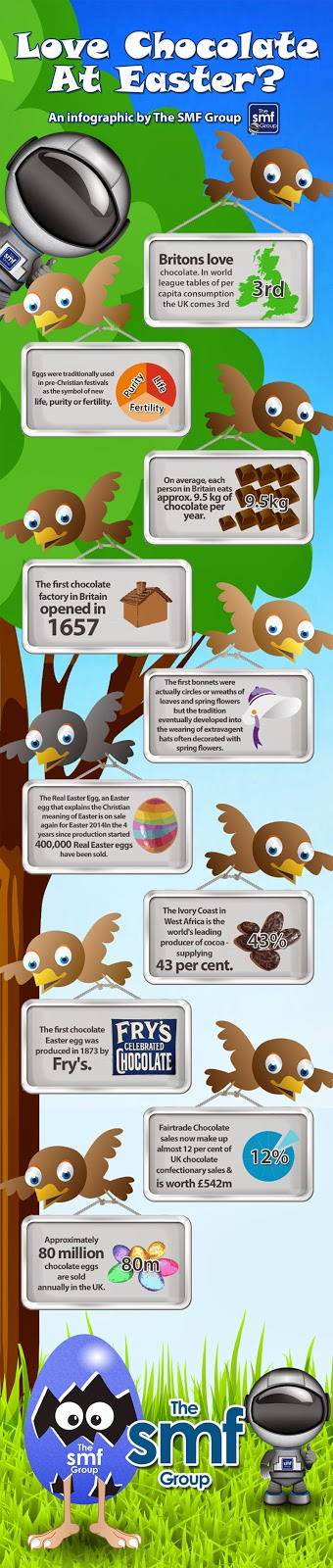 chocolate Easter Egg infographic