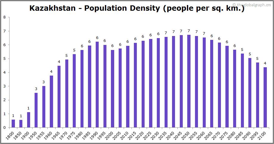 Kazakhstan  Population Density (people per sq. km.)