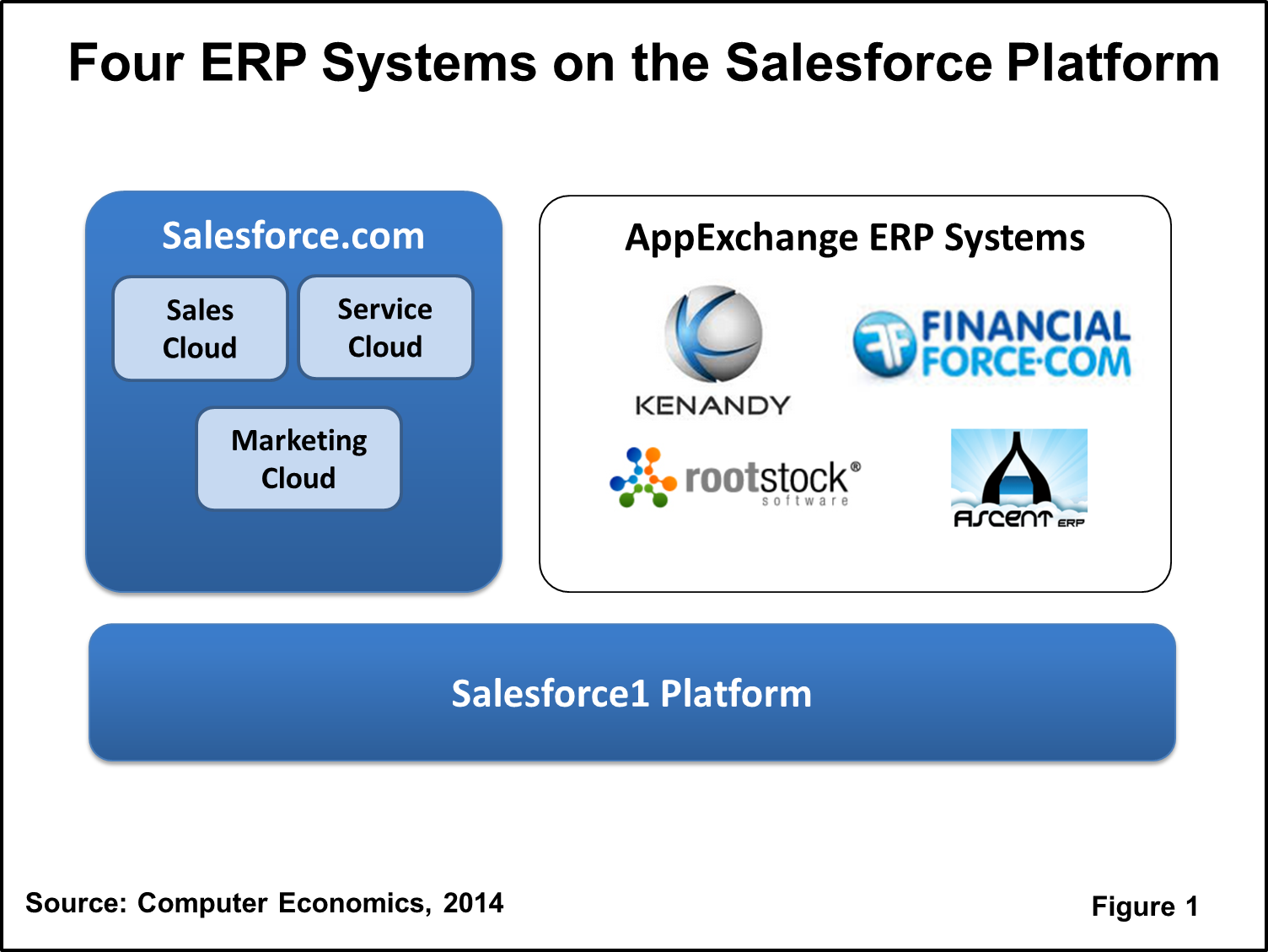 The Enterprise System Spectator: Four Cloud ERP Providers on