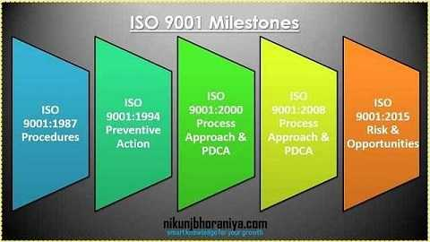 ISO 9001:2015 (Quality Management System) Milestones