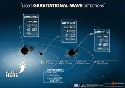 Buchi neri mai visti tramite onde gravitazionali
