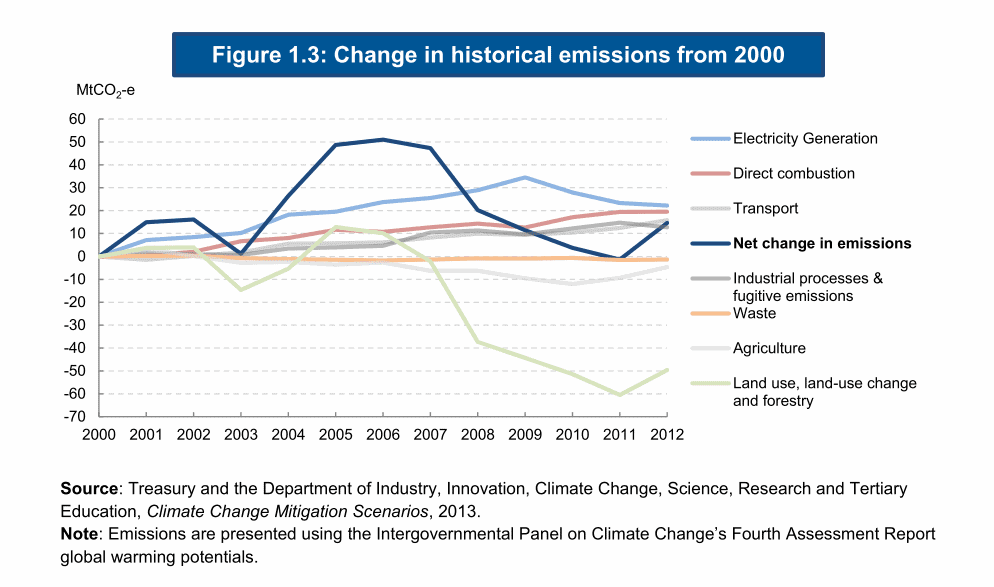 Change in emissions of the Australian economy, 2000 - 2012