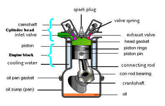 Principle of operation of an engine mechanical engineering for What are the primary functions of motor oil