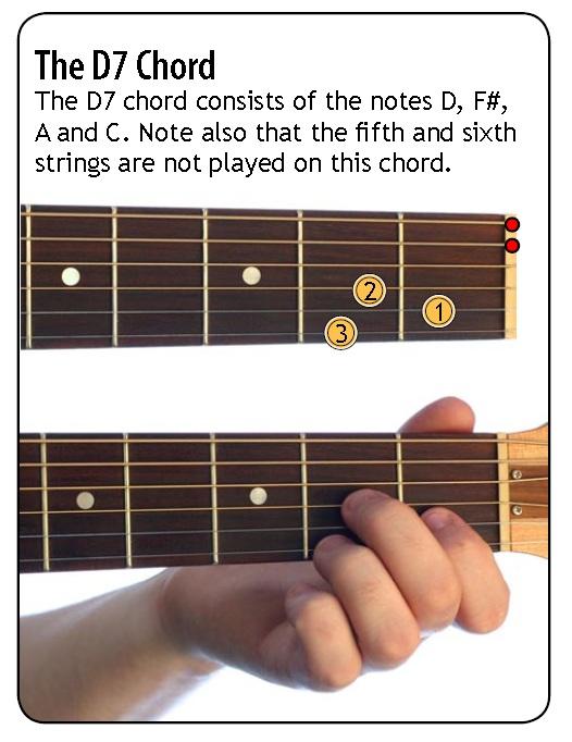 love guitar  D7 Chord ...