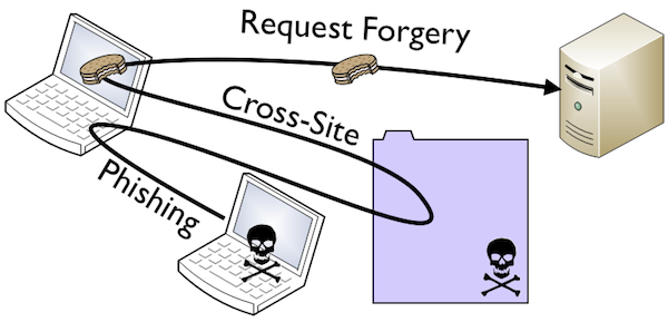 Apps and Security: Stateless CSRF Protection