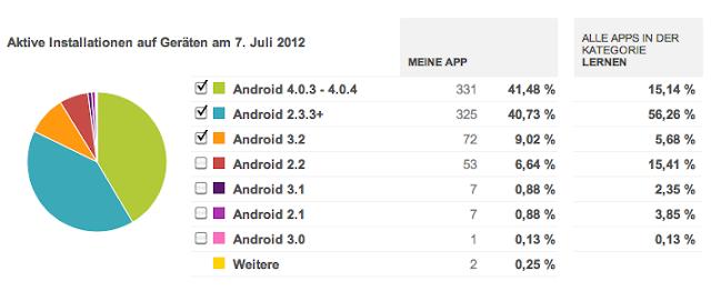 Screenshot aus der Play-Konsole, der die Verteilung auf Android-Versionen darstellt.