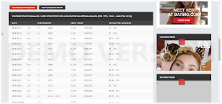 Ingin Tau Berapa Rata-Rata Penghasilan Para Youtuber