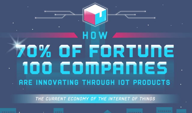 70% of Fortune 100 Companies Use the IoT <infographic>