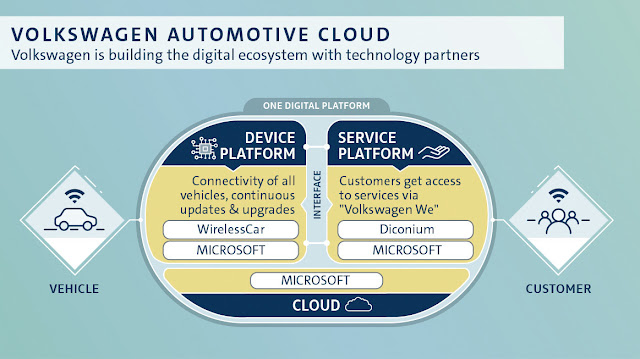 Infographic Attribute: With WirlessCar as a technology partner, Volkswagen is taking the next step in the development of its digital ecosystem. / Source: Volkswagen AG (DB2018ALO2301)