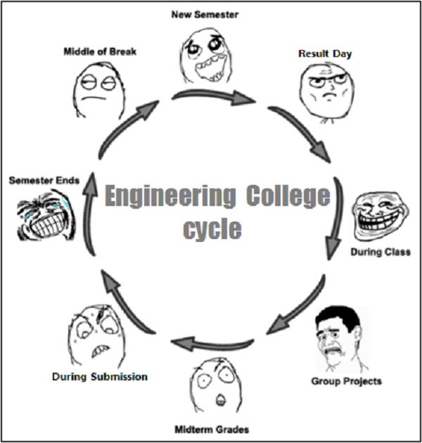 Engineering Pics: Engineering College Life Cycle...!!!