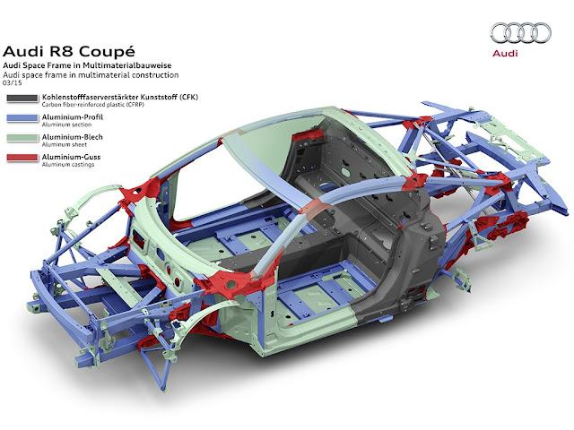 Berbicara rangka kendaraan maka ini akan sangat berkaitan erat dengan berat rangka Apa Itu Teknologi Rangka Alumunium Space Frame ( ASF ) Pada Mobil Audi ?