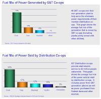 Fuel Mix of Power Sold by Co-Ops (Credit: NRECA) Click to Enlarge.