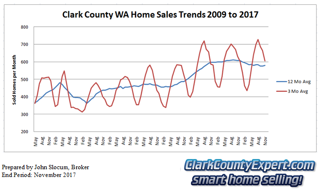 Clark County Home Sales November 2017- Units Sold